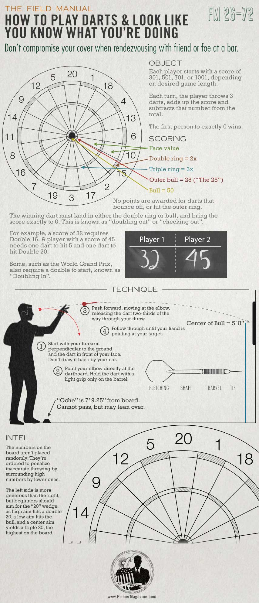 Dart Board Infographic