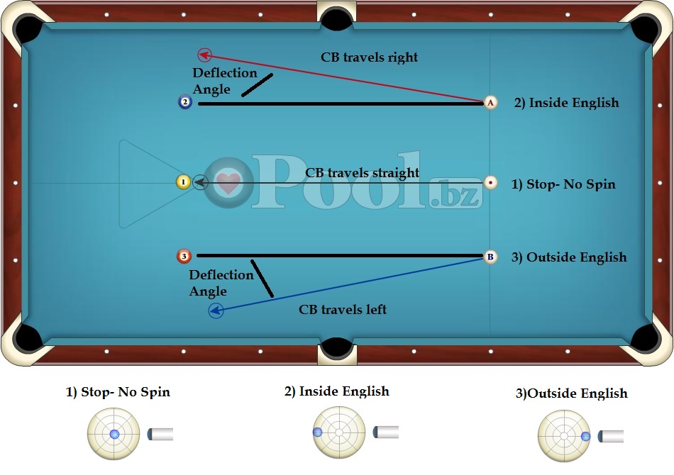 English Inside Outside Effects Billiards Diagram
